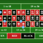 Online Roulette Strategy for Real Money