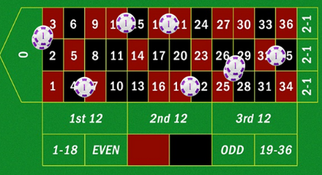 Online Roulette Betting System for real money players