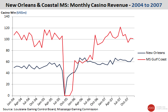 New Orleans & Coastal MS Monthly Gambling Industry Revenues 2004 to 2007